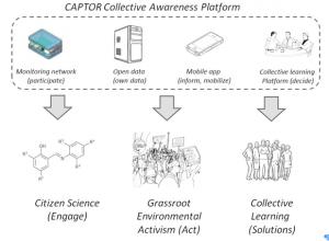 captor_cap_chart